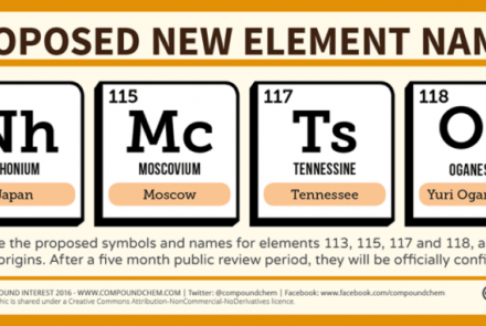 Four new element names are on the table